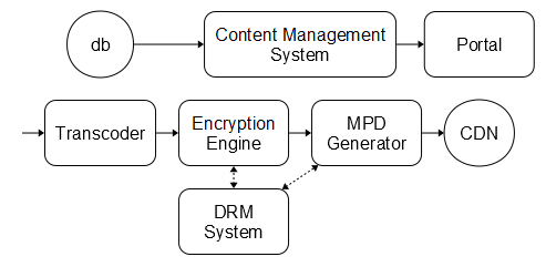 DASH-IF Implementation Guidelines: Content Protection